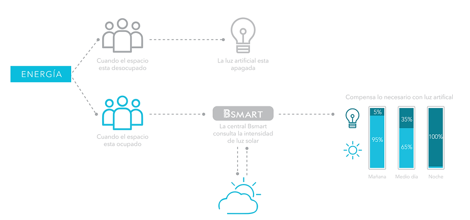 Esquem de ahorro eergético a través de BlueOffice, solución diseñada par optimizar el consumo de energía a través de un sistema de iluminación inteligentey autónomo en oficinas y espacios e trabajo.
