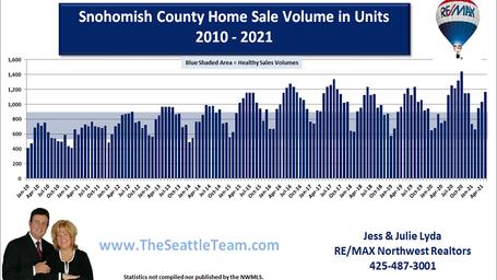 Snohomish County Homes Sales Volume in U