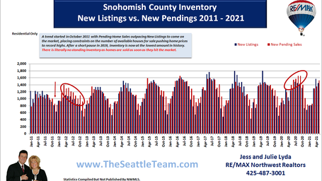Snohomish County New Listings vs New Pen
