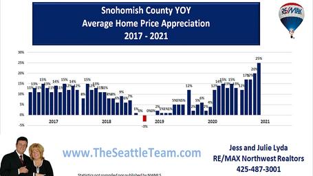 Snohomish County YOY Avg Appreciation 20