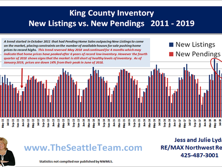 Seattle Prices Fall - But the Sky isn't!