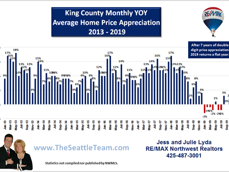 King & Snohomish County Post Negative Home Price Appreciation for 2019