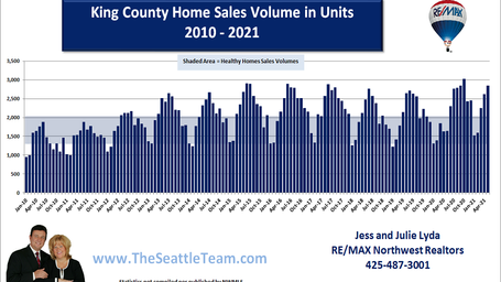 King County Sales Volume in Units Monthl