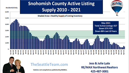 Snohomish County Active Listing Supply 2