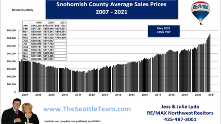 Snohomish County Average Home Prices 200