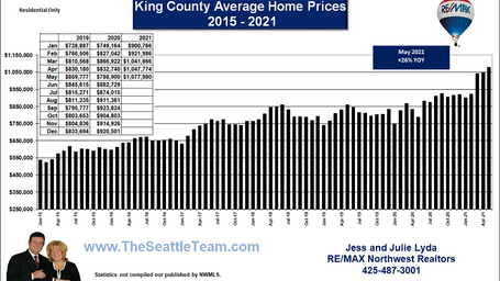 King County Average Home Prices 2015 - M
