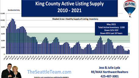 King County Active Listing Supply May 20