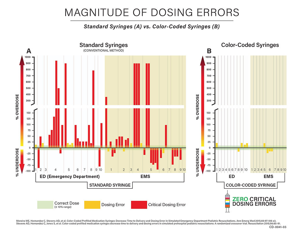 optimized-Magnitude-of-Dosing-Errors.jpg
