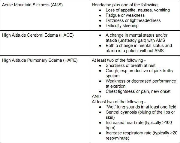 Medic Minute - Altitude Illness Chart
