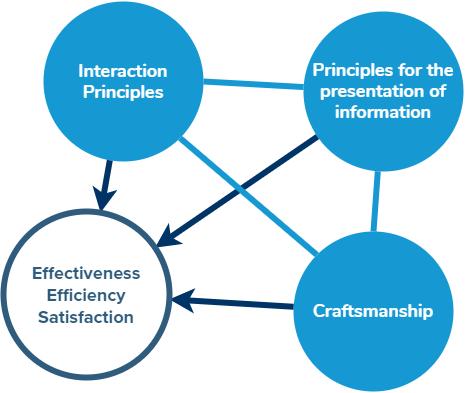 Kriterien für eine UX Triage: Effectiveness, Efficiency, Satisfaction, Interaction Principles, Principles for the presentation of information, Craftsmanship