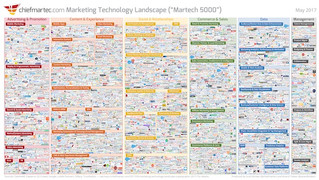 Taking A Customer Centric Approach To Marketing Technology