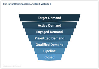 "Thoughts On The New SiriusDecisions ""Demand Unit Waterfall"""