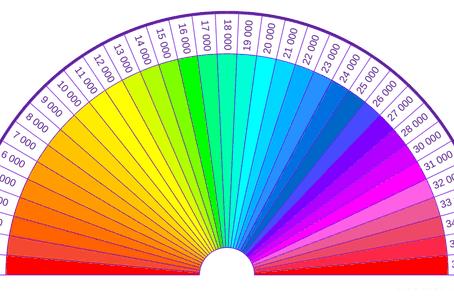 Mesurer et augmenter son taux vibratoire