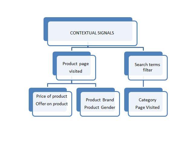 contextual signals 8