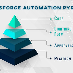 Salesforce Automation: Understanding the Automation Pyramid