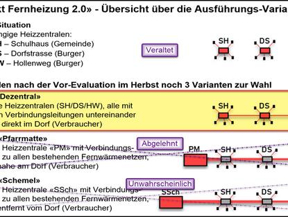 Information zum Stand der Arbeiten und zu den nächsten Projekt-Schritten