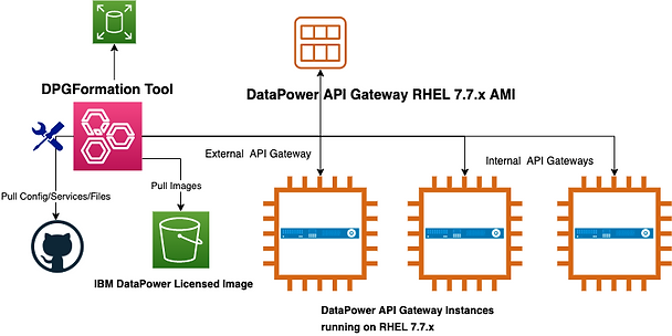 DPG-well-Architected-tool-latest.png