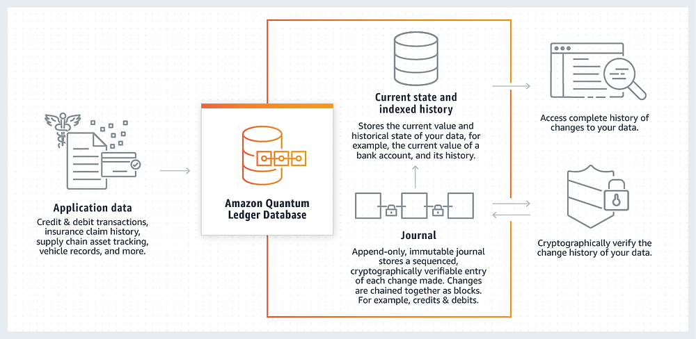 This is how the Amazon Quantum Ledger Database (QLDB) works.