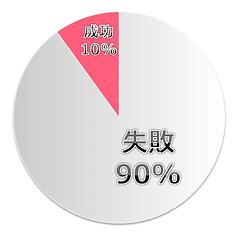 社内SNSの90パーセントは失敗する