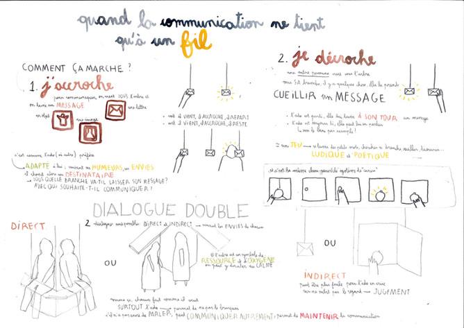 DC / design d'objet