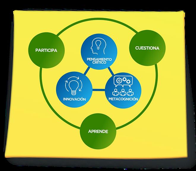 Aprende, cuestiona, participa. Pensamiento crític. Innovación. Metacognición. DEBATE. Debate SPA. Debateduca.