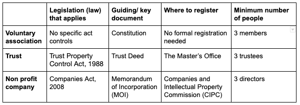 Key differences between a voluntary association, trust and non profit company