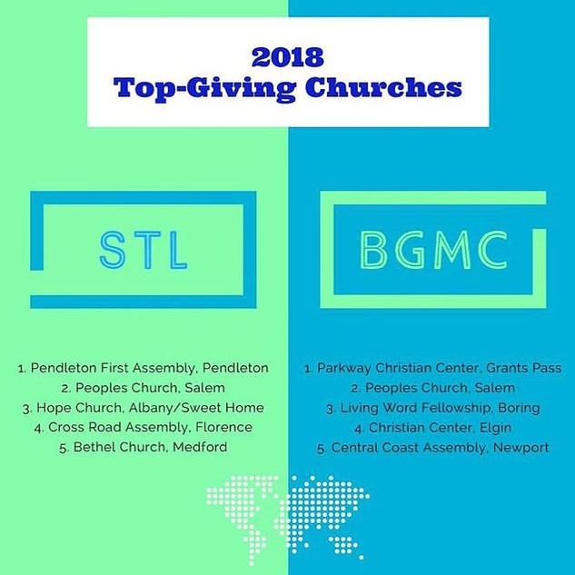 top giving churchs.jpg