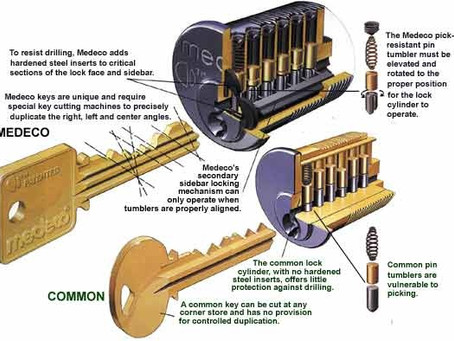 What Is a High Security Locking System?