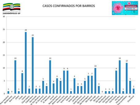 Centro de Jardinópolis concentra maior número de casos de Covid-19 na cidade