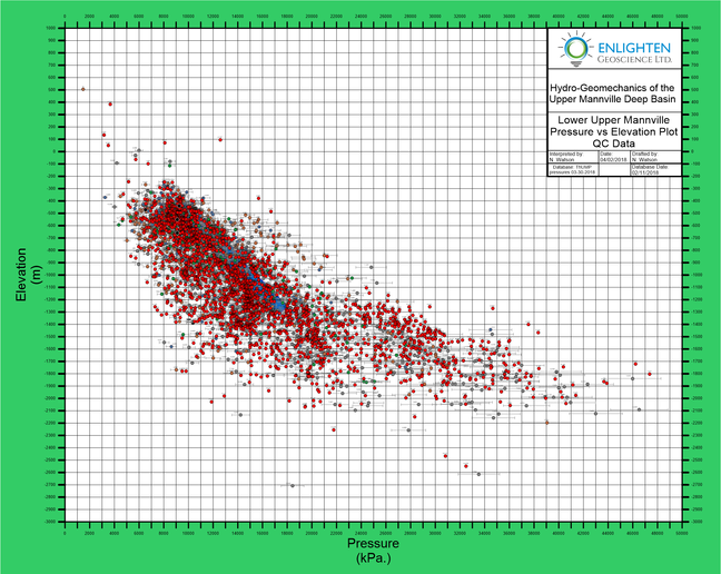 Upper Mannville Deep Basin correlation update