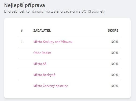 Hodnocení Kralup v průzkumu zadavatelů. Zdroj: www.zindex.cz