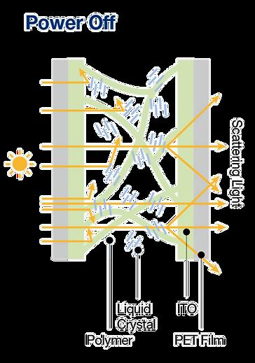 cấu tạo kính điện thông minh goldsunvina