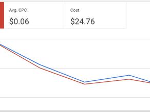 איך הזרמתי מאות קליקים לדף המכירה שלי בעלות של 0.06$ לקליק?