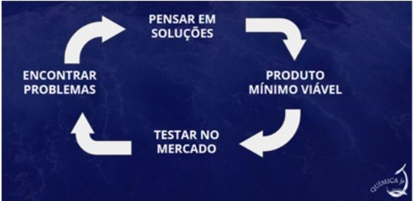 ciclo-pensar em soluções-planejamento