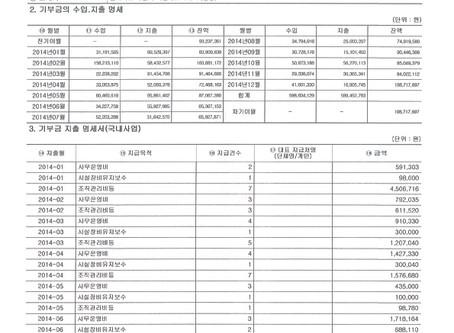 삼동인터내셔널 2014년 기부금 명세서