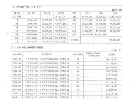 삼동인터내셔널 2017년 기부금 명세서