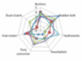 sample cvt spider diagram.jpg