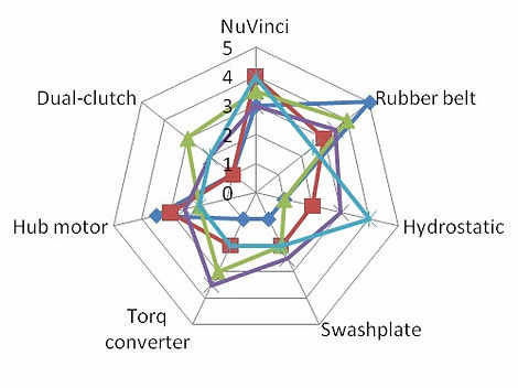 sample cvt spider diagram.jpg