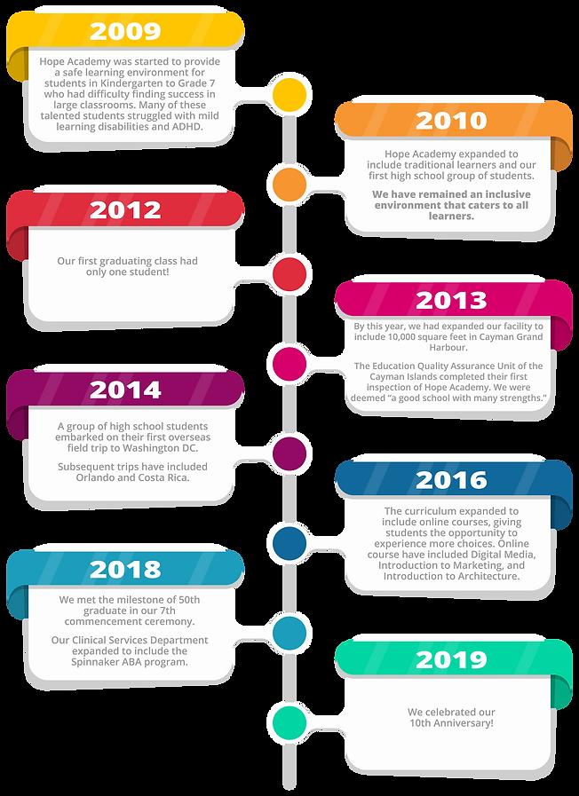 Hope Academy Timeline-01.png