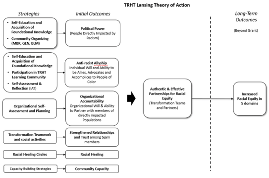 TRHT Theory of Change