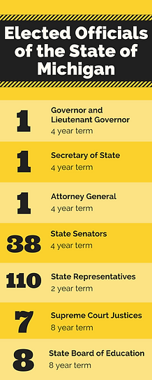 elected-officials-of-michigan-state.png