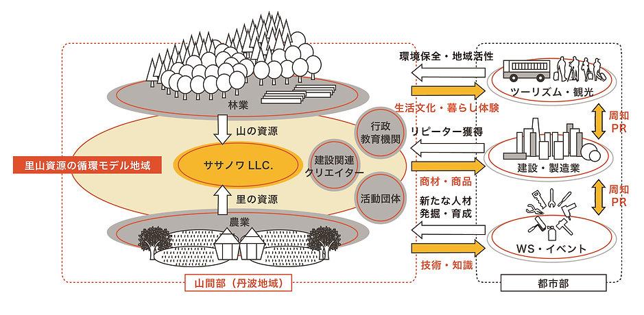 循環フロー(ササノワ版).jpg