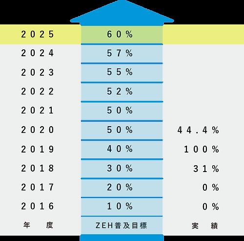 ZEH2021murayama.png
