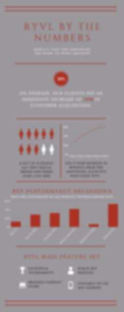 Ryvl Rep Performance Breakdown Infograph