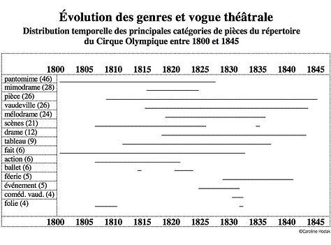 Répertoire_Cirque_Olympique_Evolution_de