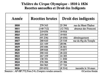 Recettes du Cirque Olympique 1810-1826.p