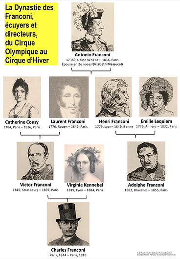 La Dynastie des Franconi