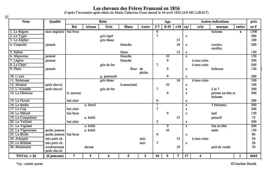 Chevaux des Frères Franconi 1816