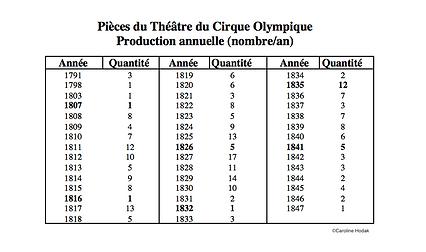 Cirque Olympique production annuelle pantomimes