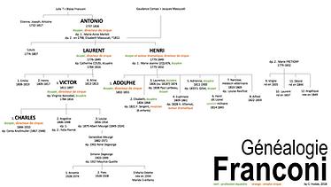 Généalogie Dynastie Franconi, écuyers et directeurs de cirques